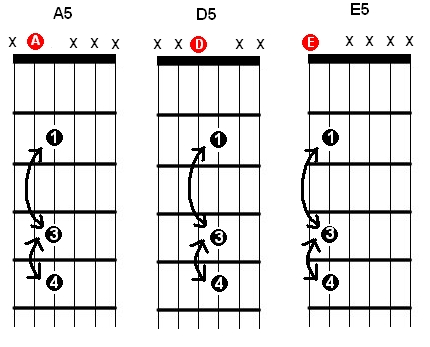 A5 Guitar Chord 5th Fret Diagram - ~ Wiring Diagram Portal ~ •
