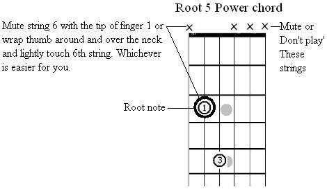 Power Chords Choice Image Chord Guitar Finger Position